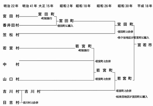 Figure of change chart of Miyawaka-shi